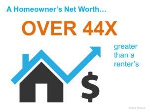Homeowner's Wealth vs Renter's Wealth