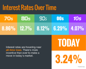 historically low interest rates make it more affordable then ever to buy a home