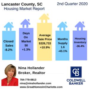 Lancaster County SC Housing Market Snapshot Q2-2020