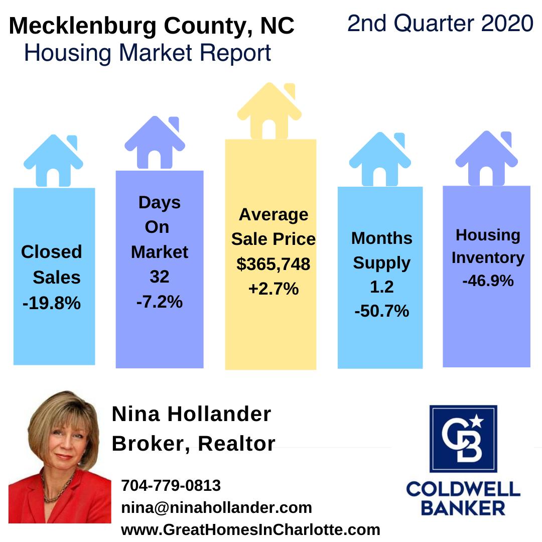 Mecklenburg County, NC Real Estate Report: Quarter 2-2020