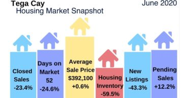 Tega Cay SC Housing Market Highlights for June 2020