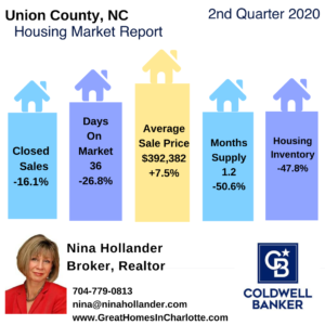 Union County, NC Real Estate Snapshot Qtr 2-2020