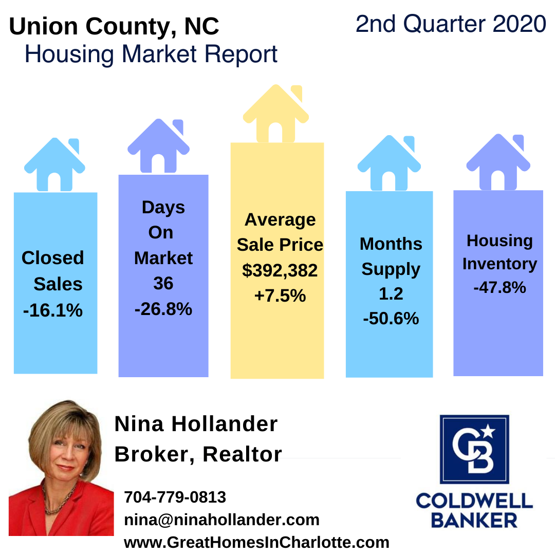 Union County, NC Real Estate Report: Quarter 2-2020
