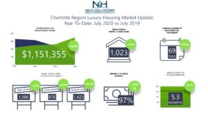 Charlotte Region Luxury Homes Market Snapshot July 2020
