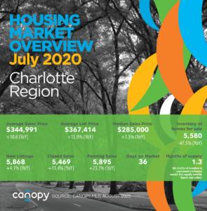 Charlotte Region July 2020 Real Estate Report