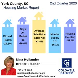 York County SC Housing Market Snapshot Q2-2020