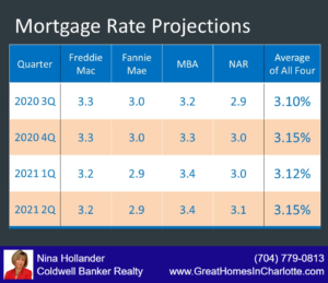 Mortgage Rate Projections 2020-2021