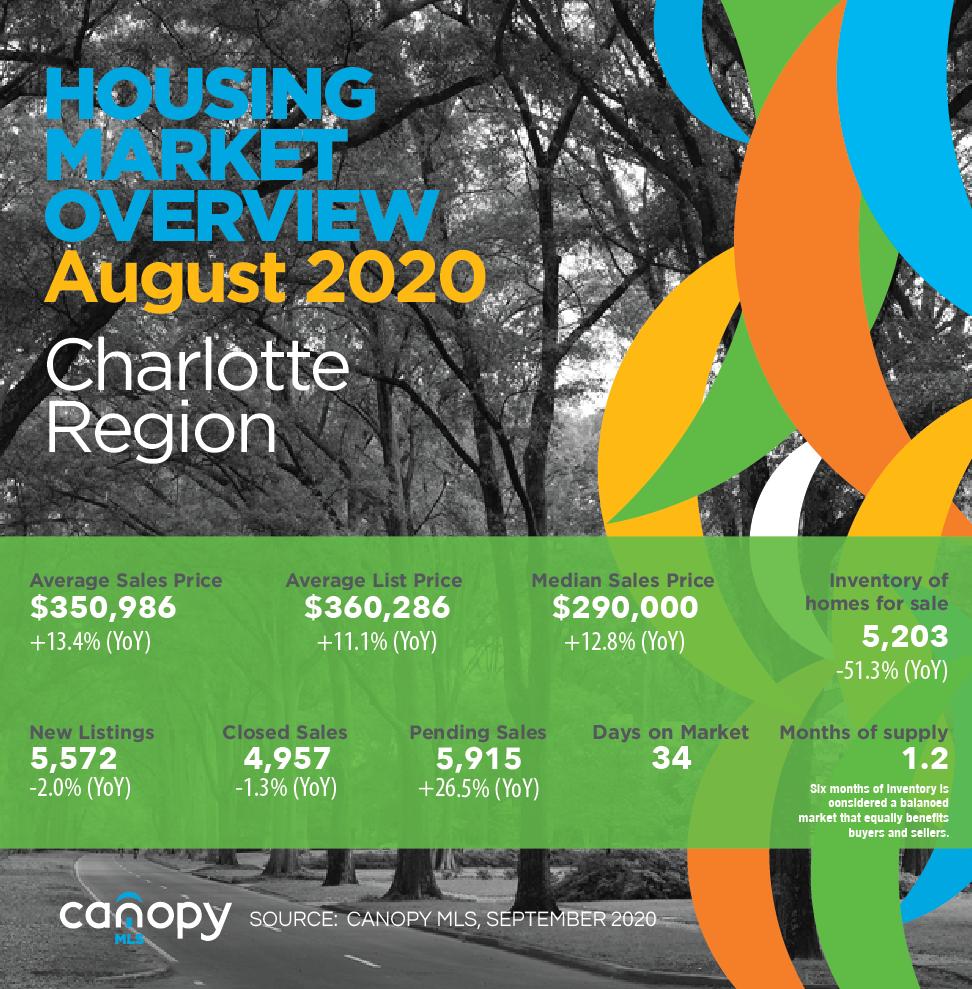 Charlotte Region Housing Market Update August 2020