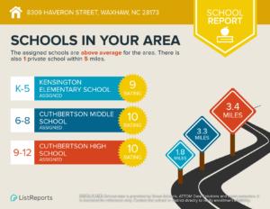 Top Ranked Waxhaw Schools