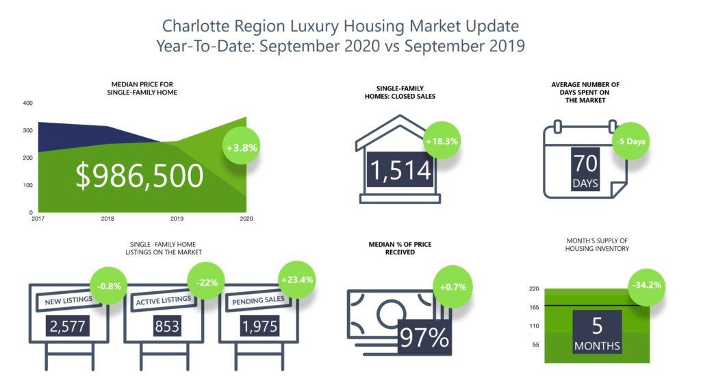 Luxury Home Sales In Charlotte Region September 2020