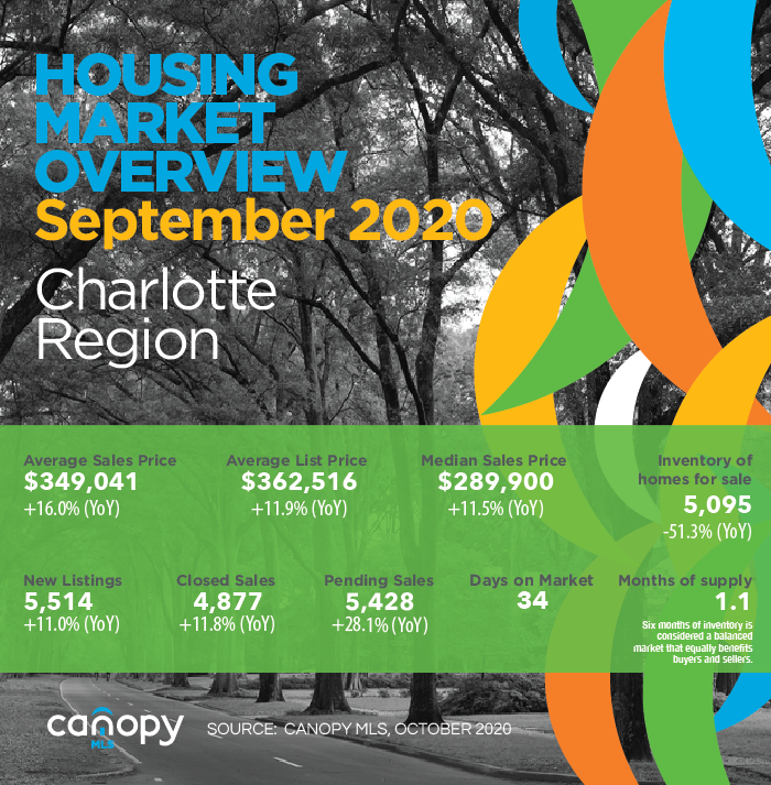 Charlotte Region Housing Market Update September 2020