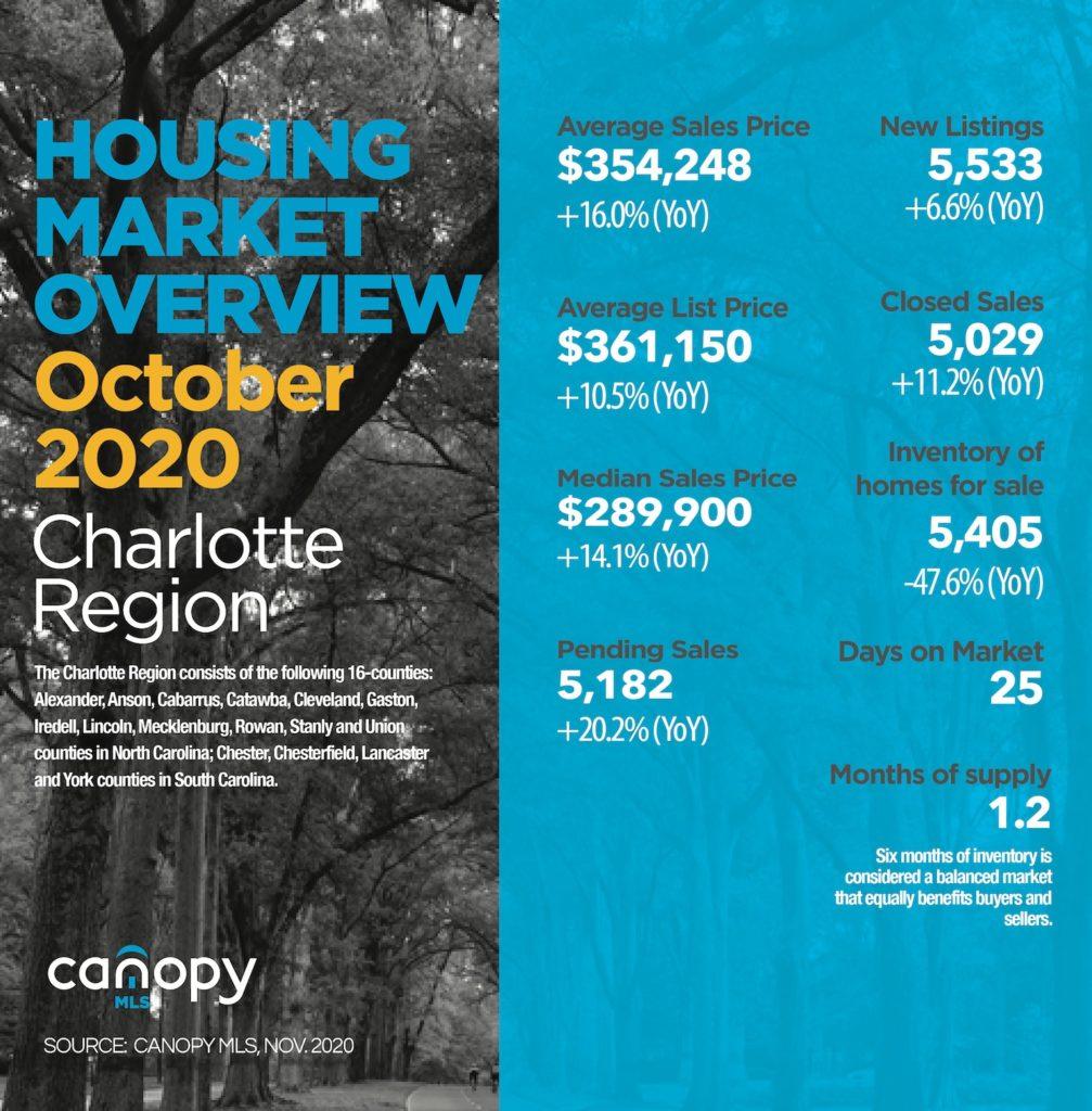 Charlotte Region Real Estate Report October 2020