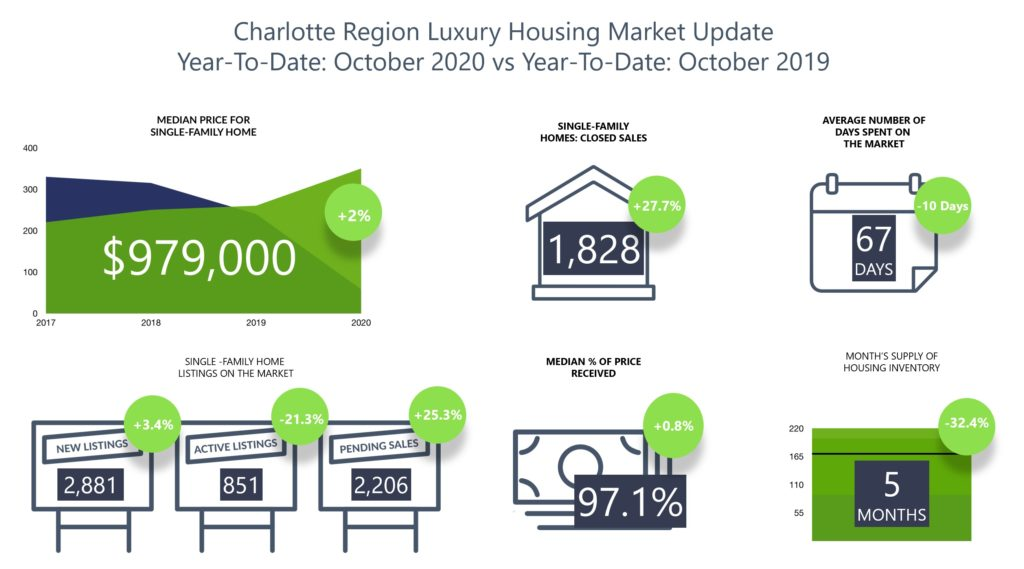 Luxury Home Sales Report Charlotte Region October 2020