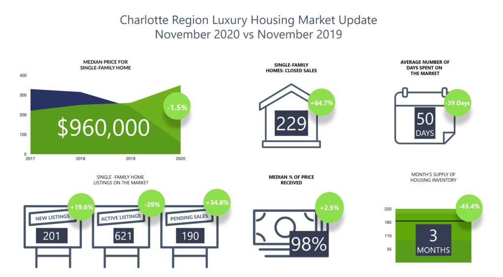 Charlotte Region Luxury Homes Market Update November 2020