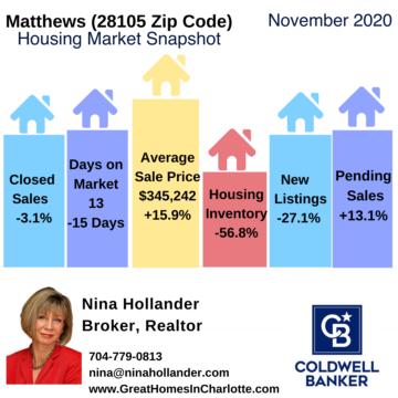Matthews (28105 Zip Code) Housing Market Snapshot November 2020