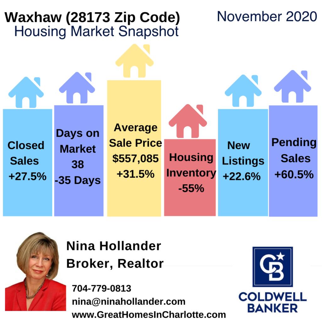 Waxhaw Weddington Marvin Housing Market Snapshot November 2020
