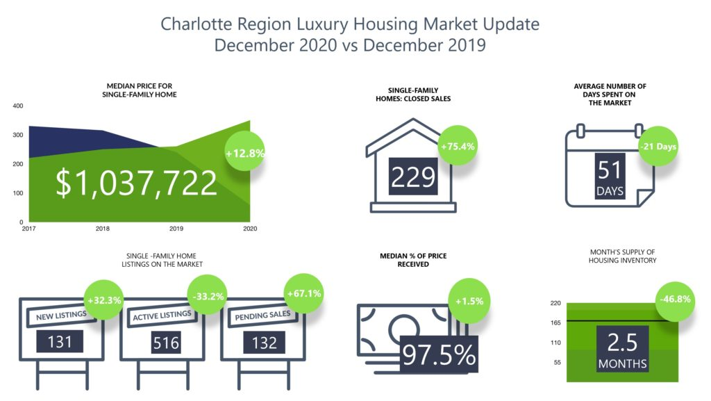 Charlotte Region Luxury Homes Real Estate Report December 2020
