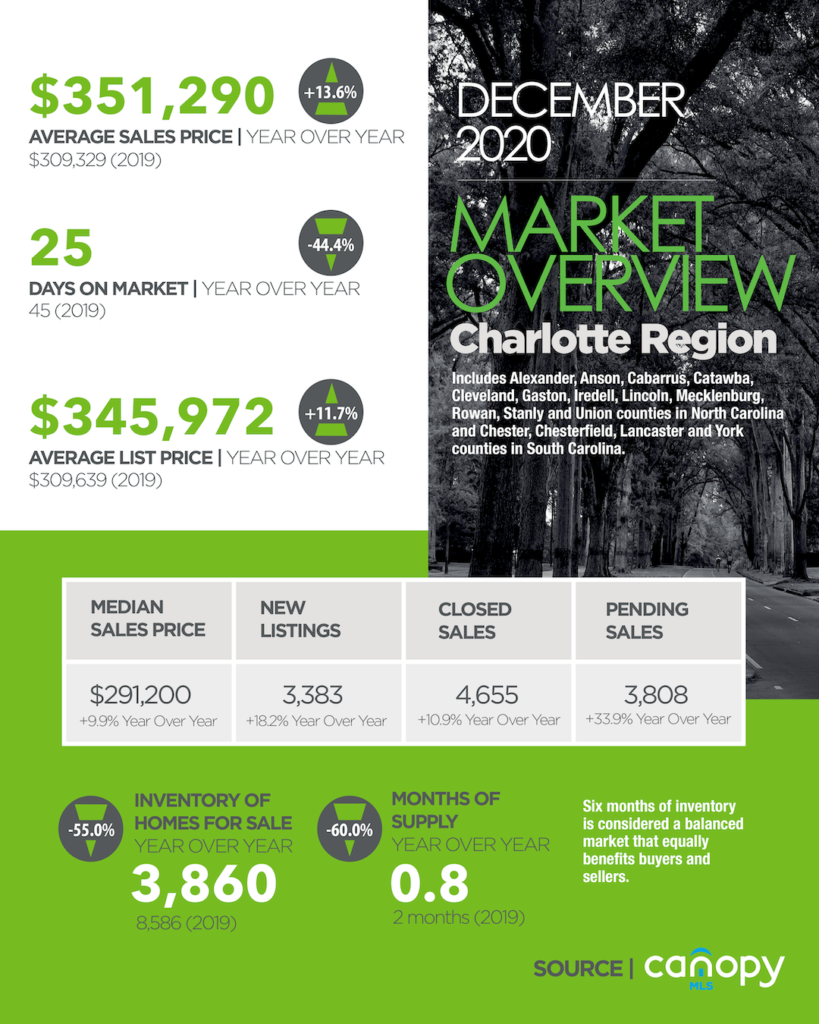 Housing Market Update Charlotte Region December 2020