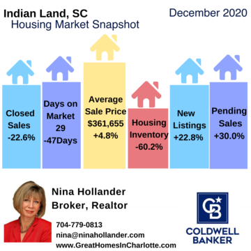 Indian Land, SC Home Sales Update December 2020