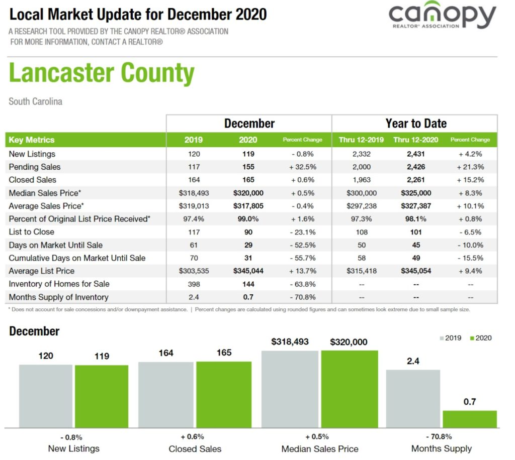 Lancaster, SC County Home Sales Update: December 2020