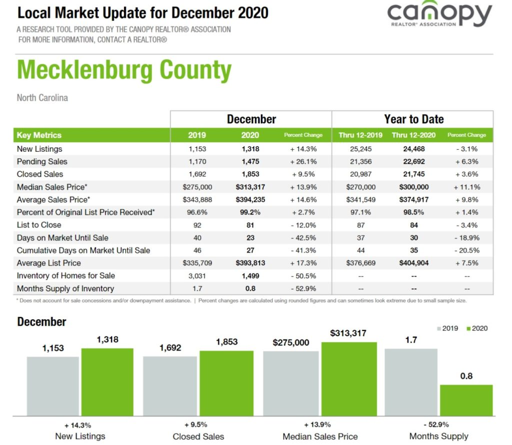 December 2020 Home Sales: Mecklenburg County, NC