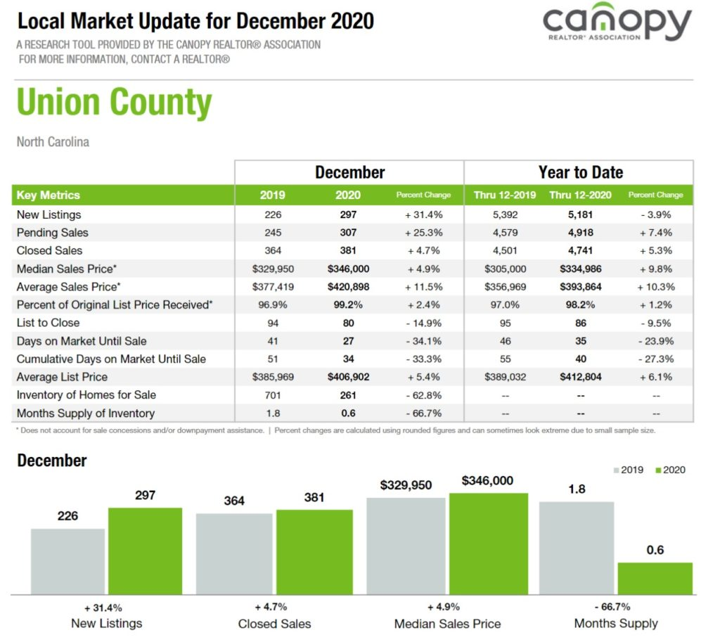 December 2020 Home Sales Update: Union County, NC 2020
