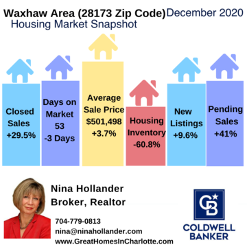 Waxhaw Area/28173 Zip Code Housing Market Snapshot December 2020