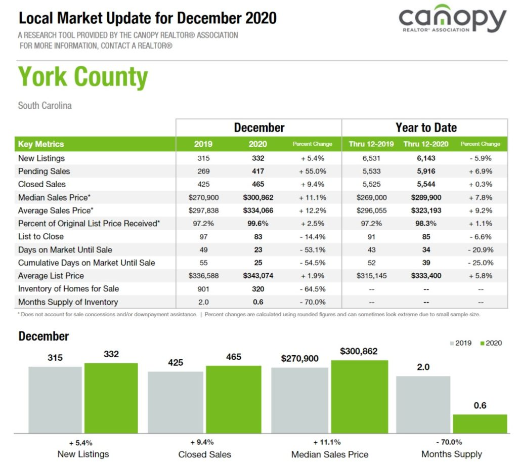 York County, SC Home Sales Update December 2020