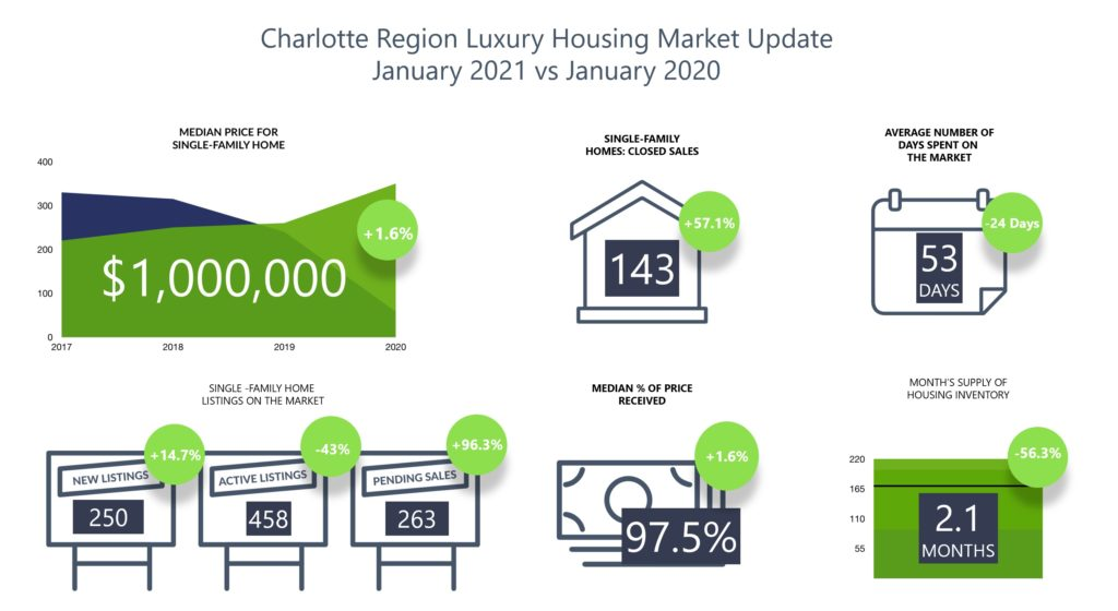 Greater Charlotte Luxury Home Sales January 2021