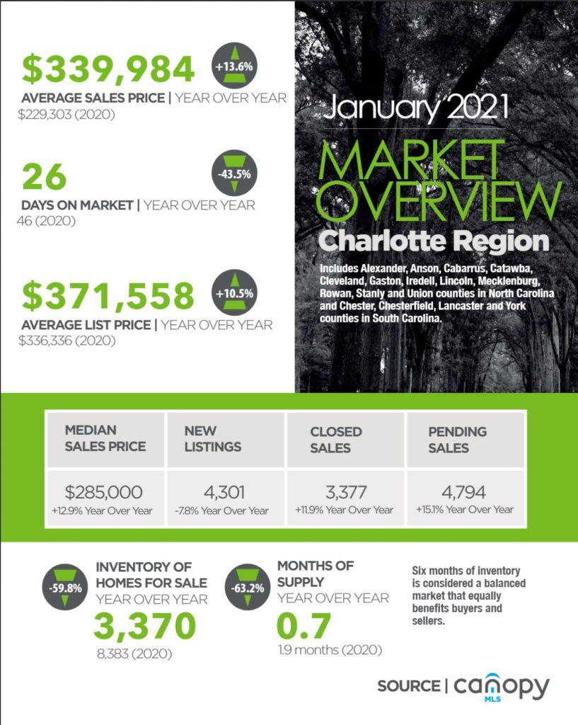 Charlotte Region Real Estate Report January 2021
