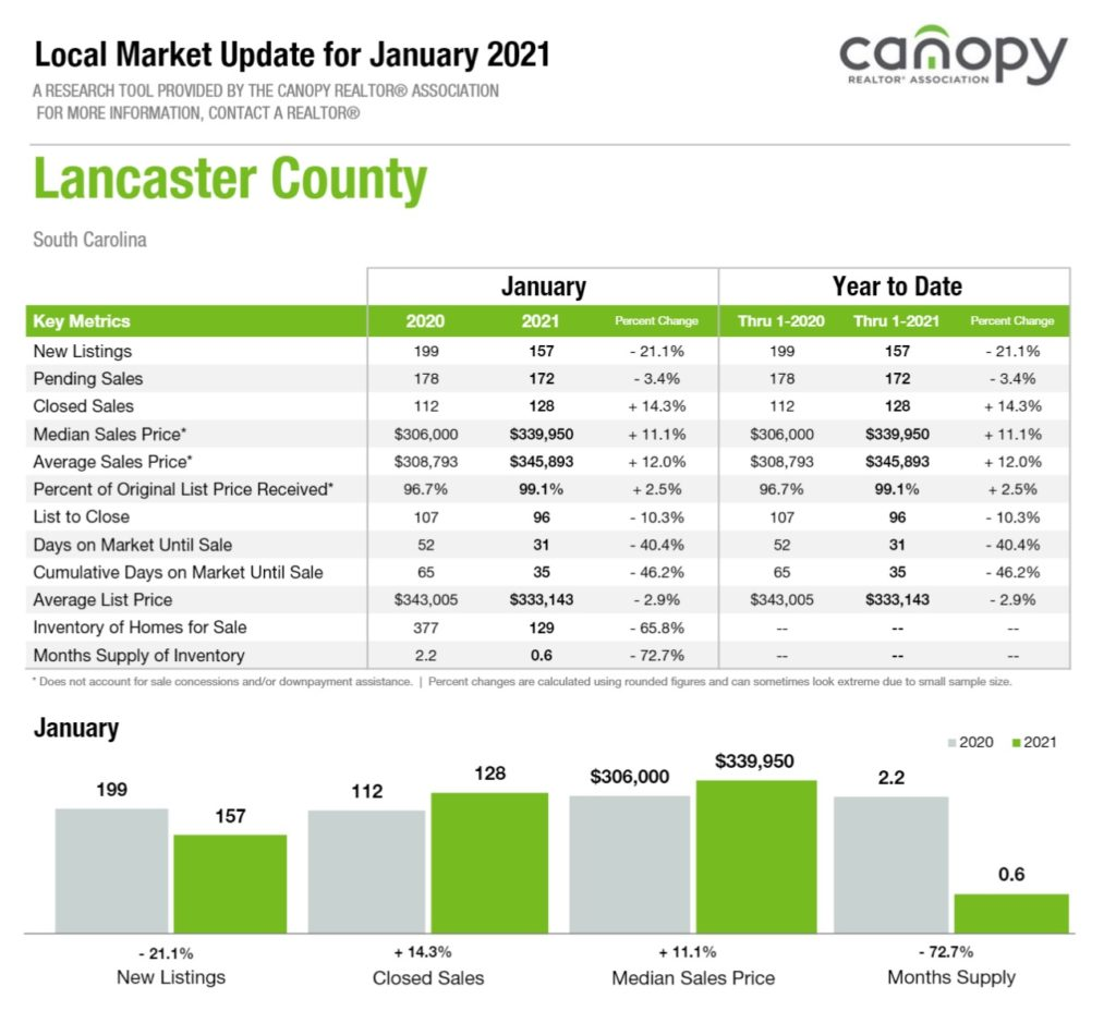 Lancaster County, SC Real Estate Report January 2021