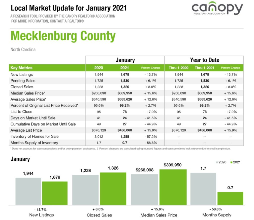 Mecklenburg County Home Sales Update January 2021