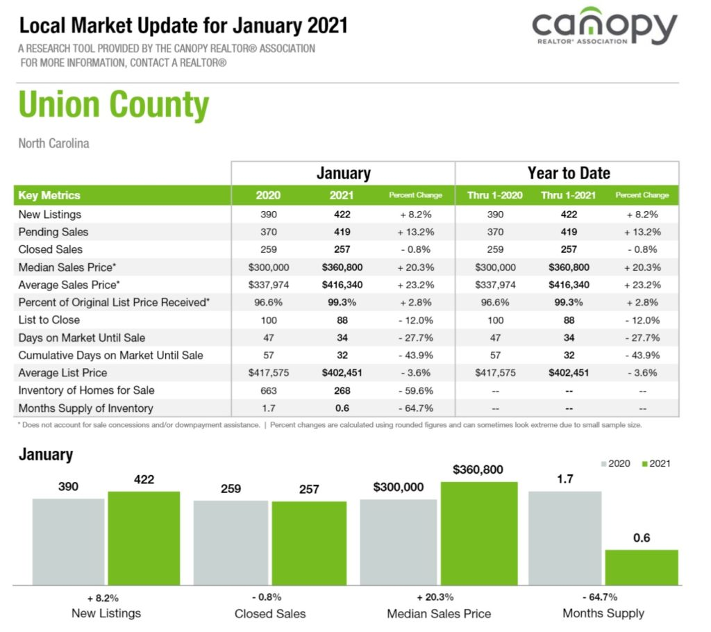 Union County, NC Real Estate Report January 2021