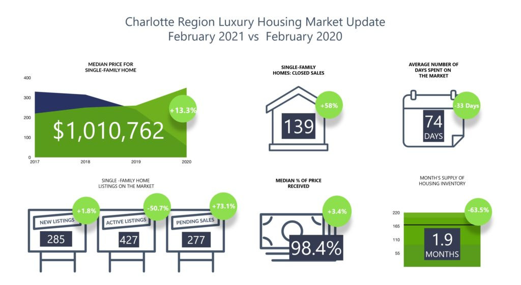 Luxury Home Sales Update For Charlotte Region February 2021