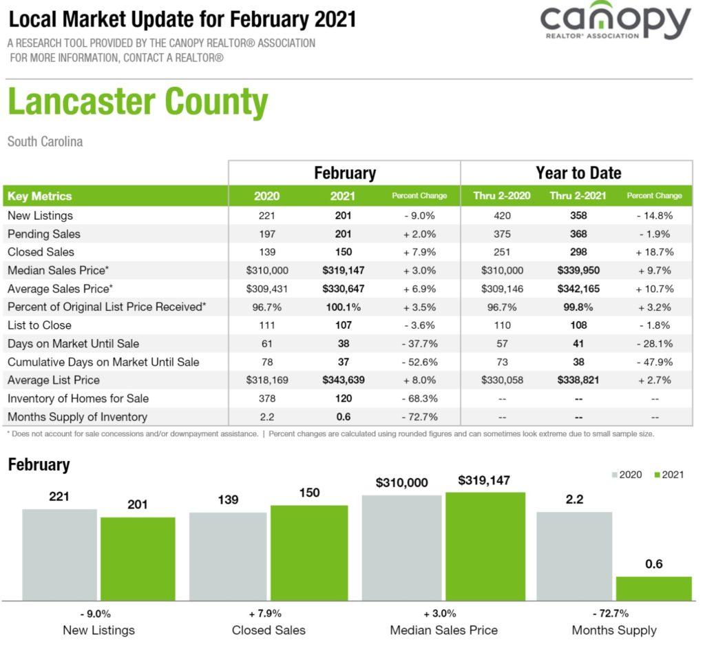 Lancaster County SC Housing Market Report February 2021