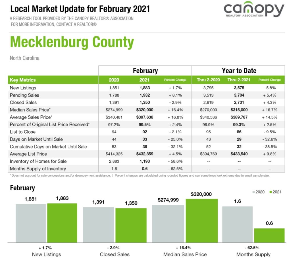 Mecklenburg County NC Housing Market Report February 2021