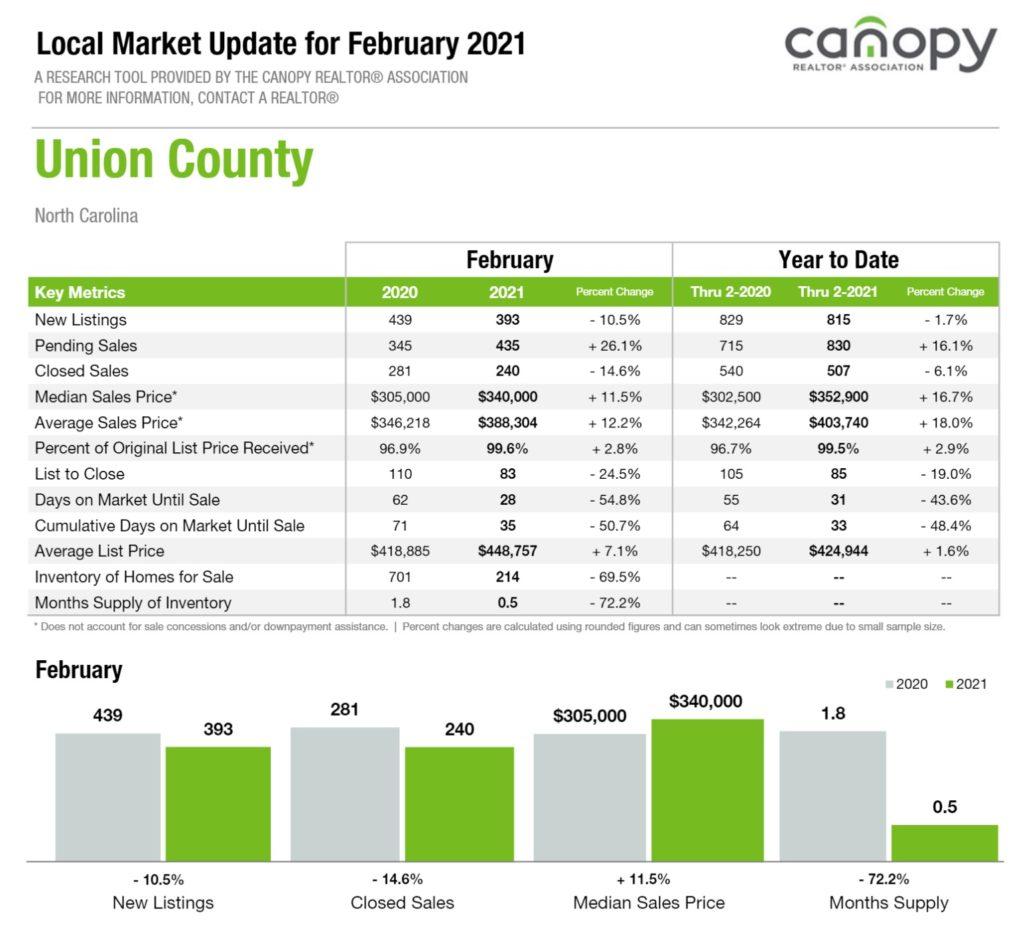 Union County NC Housing Markt Update February 2021