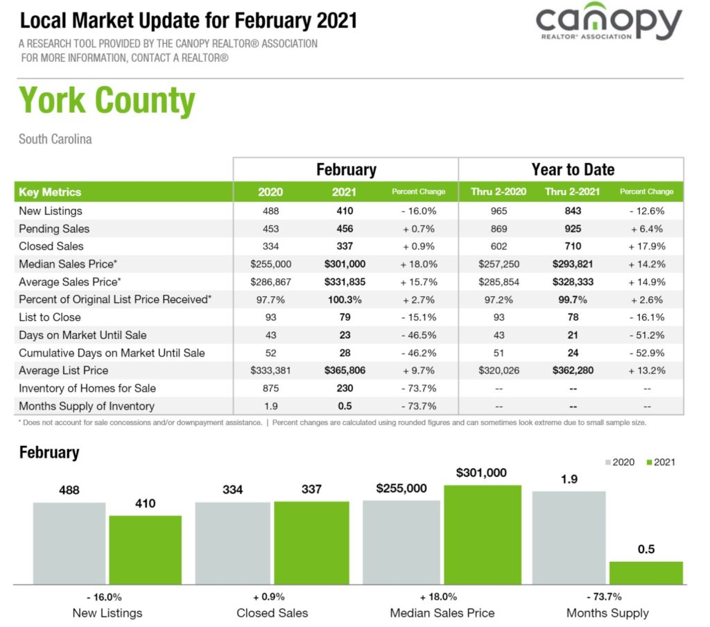 York County SC Housing Market February 2021