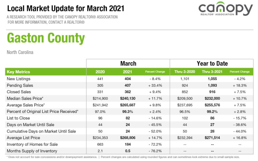 Gaston County, NC Real Estate Report March 2021