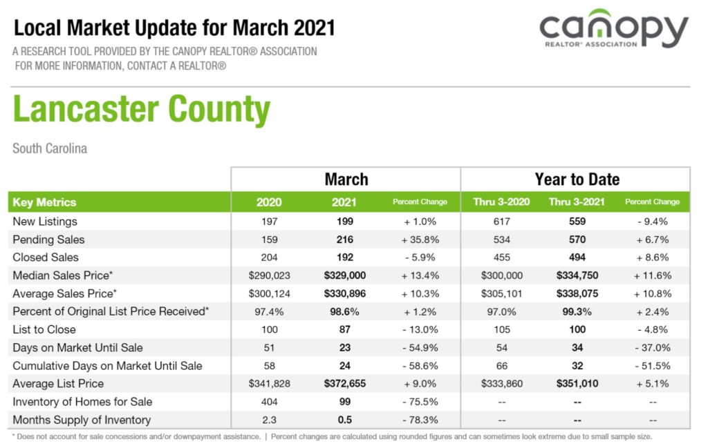 Lancaster County, SC Home Sales Report march 2021