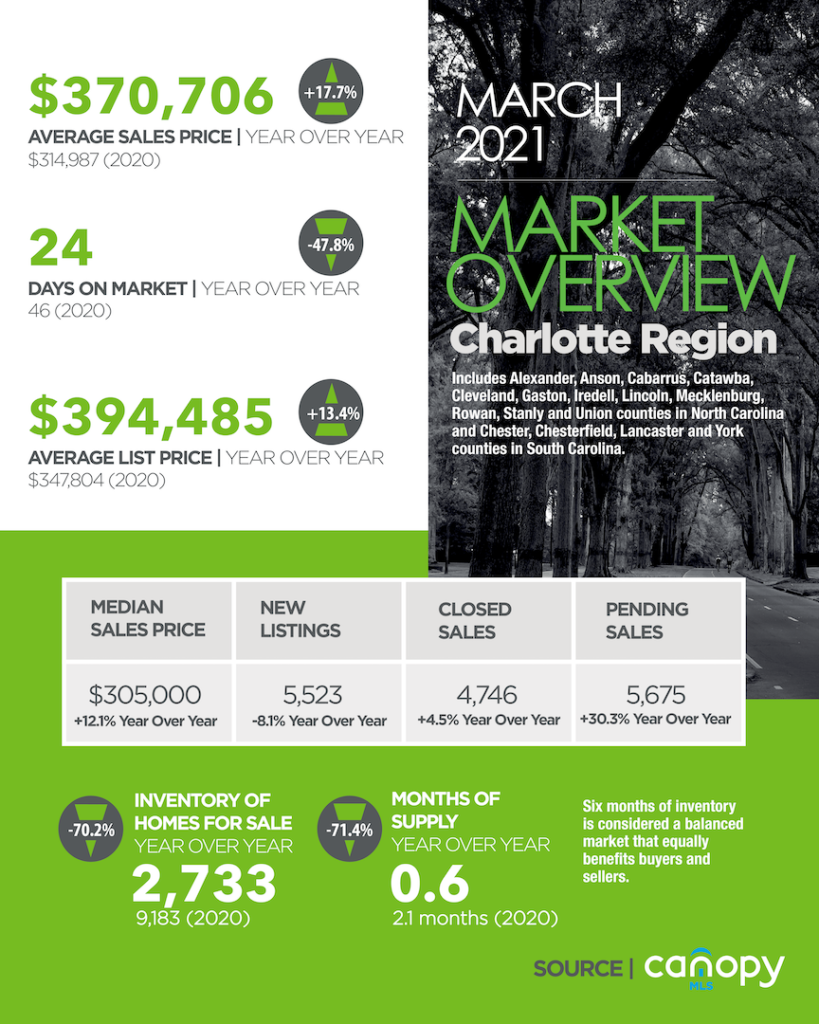 Charlotte Region Housing Market Update March 2021