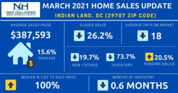 Indian Land/29707 Zip Code Home Sales Report March 2021