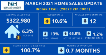 Indian Trail/28079 Zip Code Real Estate update March 2021