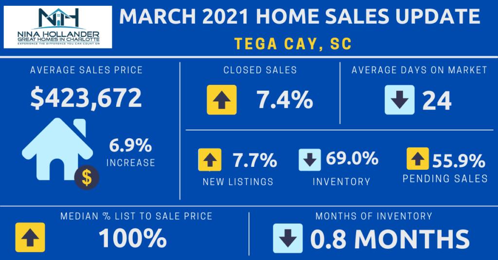 Tega Cay, SC Home Sales Update March 2021