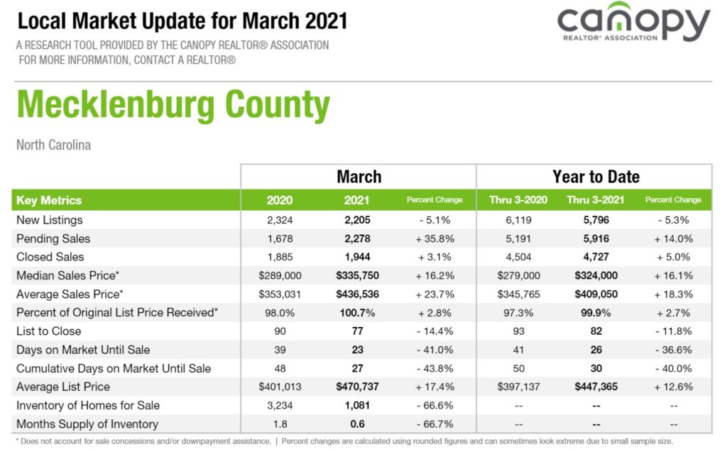 Mecklenburg County Home Sales Report March 2021