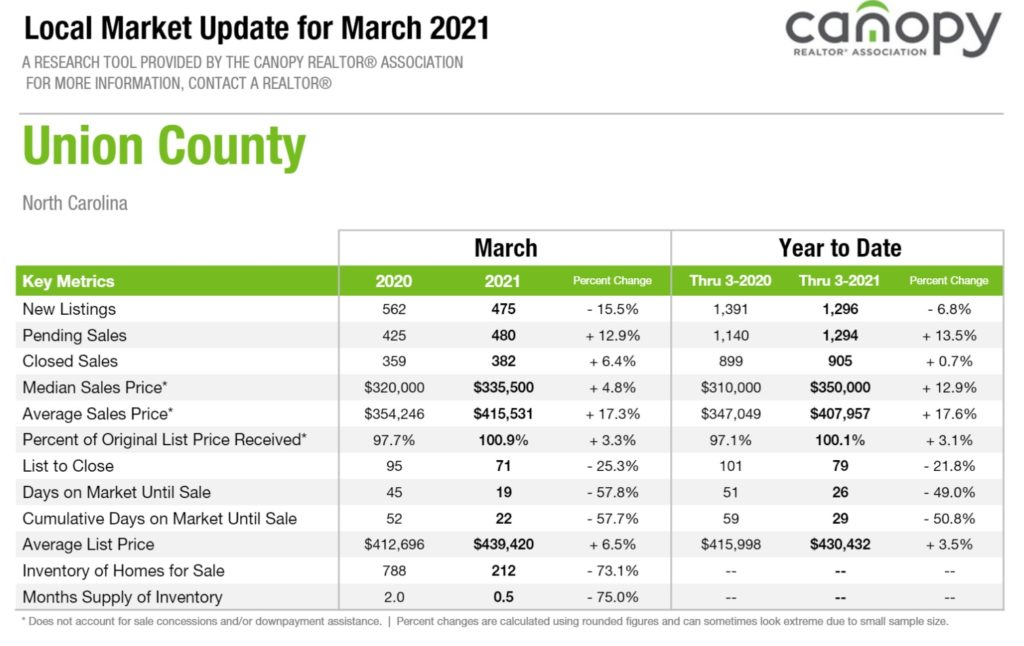 Union County, NC Home Sales Report March 2021