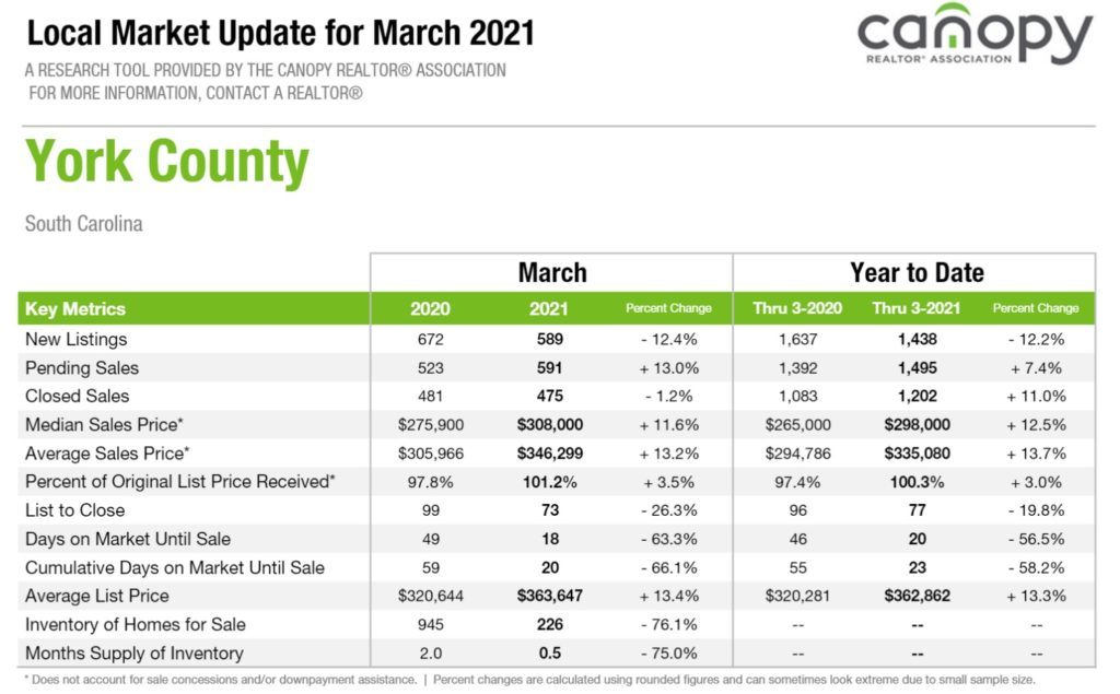 York County, SC Real Estate Report March 2021
