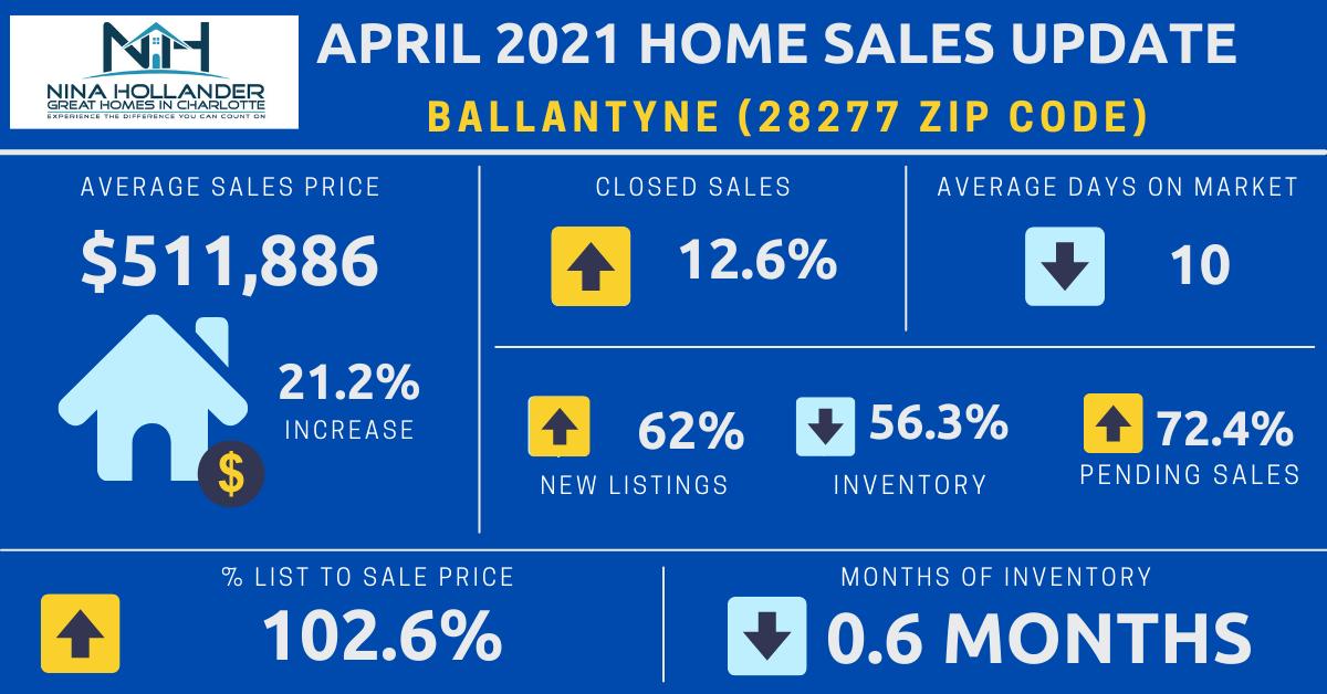 Ballantyne (28277 Zip Code) Real Estate Report: April 2021