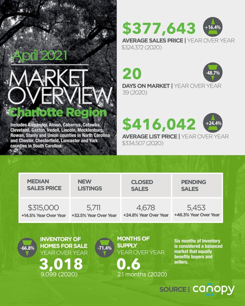 Charlotte Region Housing Market Snapshot April 2021