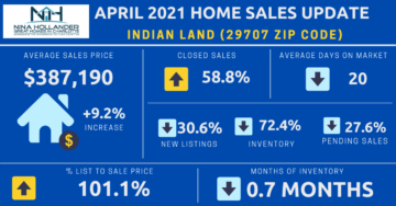 Indian Land SC Housing Market Update April 2021